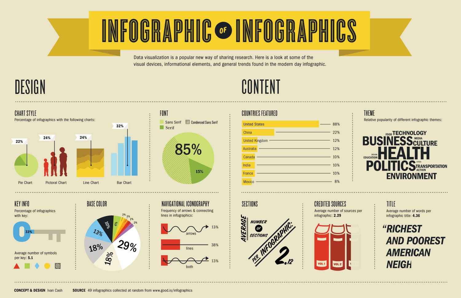 Top Five Tips for Making Interesting Infographics